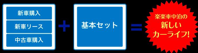 新車購入・新車リース・中古車購入+基本セット=楽楽車中泊の新しいカーライフ!